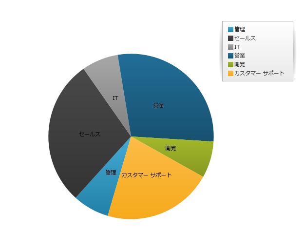 Wpf Pie Chart – Fondos de Pantalla