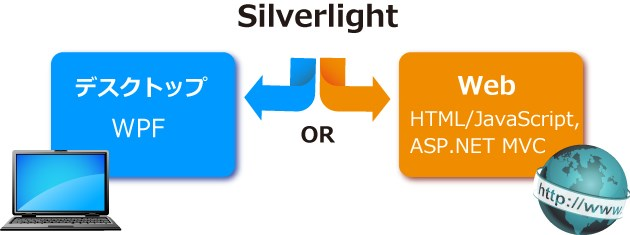 Silverlight To Next