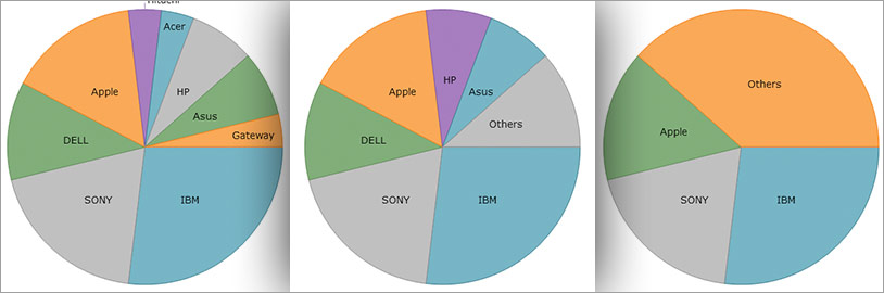 Others category in the pie chart