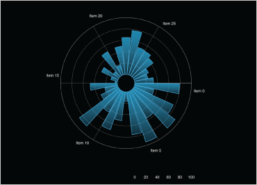 iOS Charts Radial Series